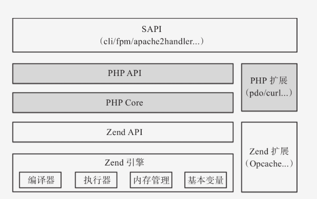 php架构.png